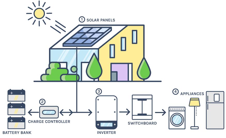 off-grid-connect-solar-power-system-sunerzy